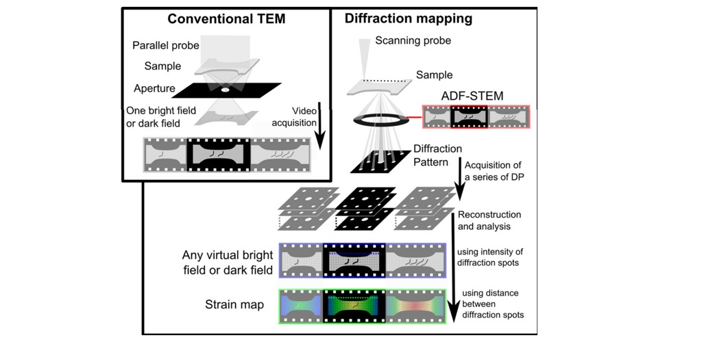 4D-STEM for small-scale mechanical testing