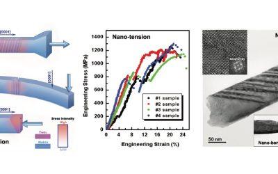 Nanoscale origin of deformation twinning